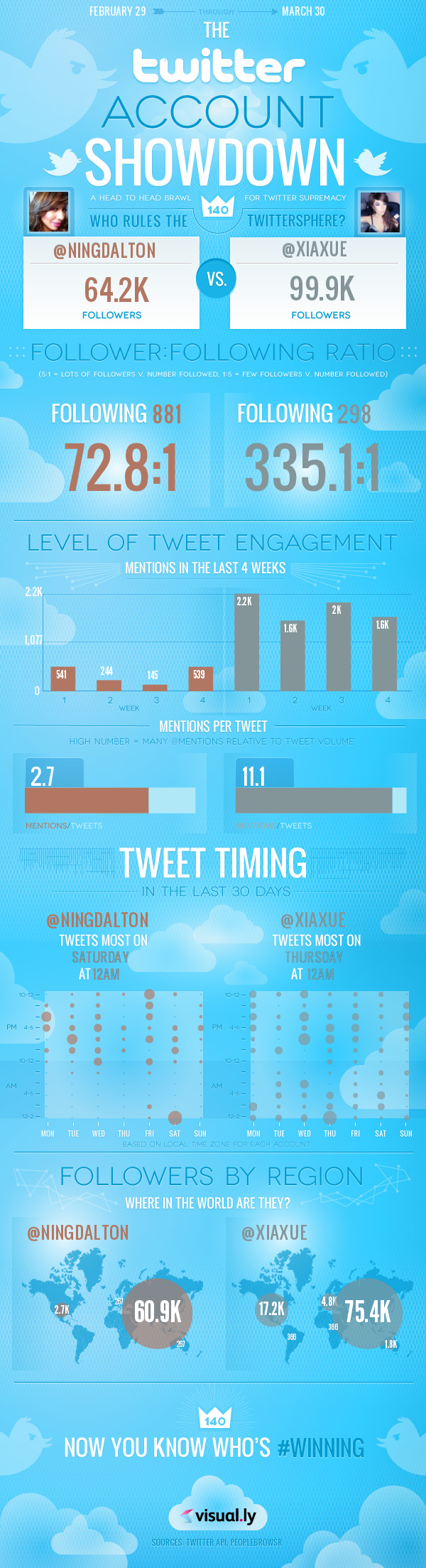 Clash of the Tweet Divas – @NingDalton versus @Xiaxue