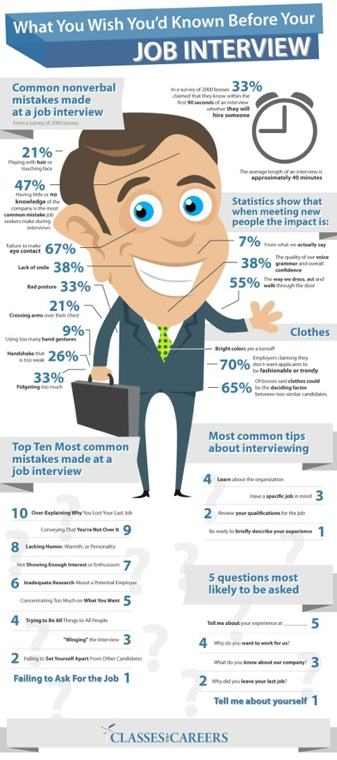 What You Wish You Knew Before Your Job Interview