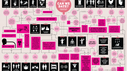 The Ultimate 'Can We Date?' Flow Chart