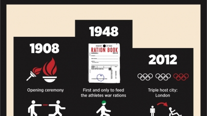 London Olympics – Differences between 1908, 1948 & 2012