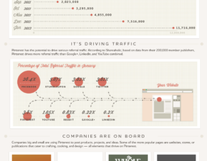 A Marketer's Guide To Pinterest: Pin It To Win It
