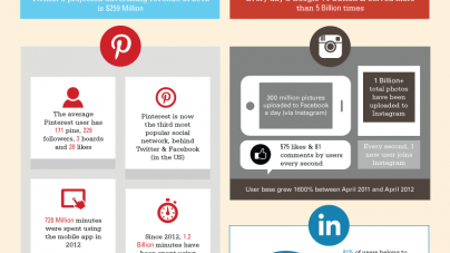 100 Amazing Social Networking Statistics & Facts for 2012