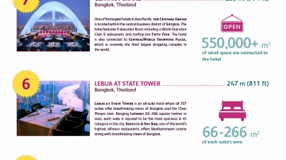 Asia's Top 10 Tallest Hotels