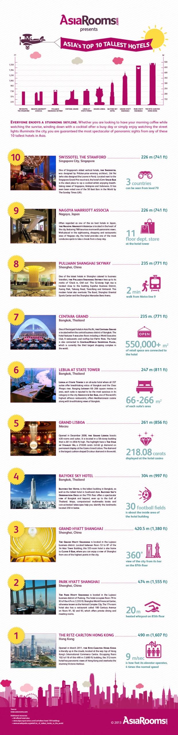 AspirantSG - Asia's 10 Tallest Hotels