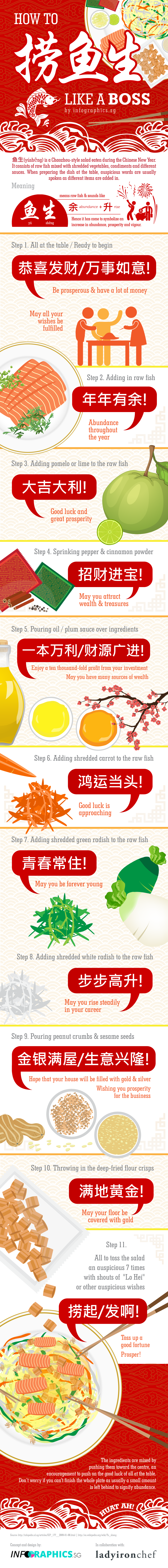 Chinese new year auspicious phrases during yu sheng lo hei we hope you find this post useful do share with your friends relatives and colleagues for their lo hei sessions too you may also like to check out my m4hsunfo