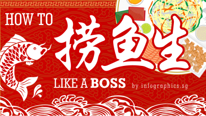Chinese New Year Auspicious Phrases During Yu Sheng (Lo Hei)
