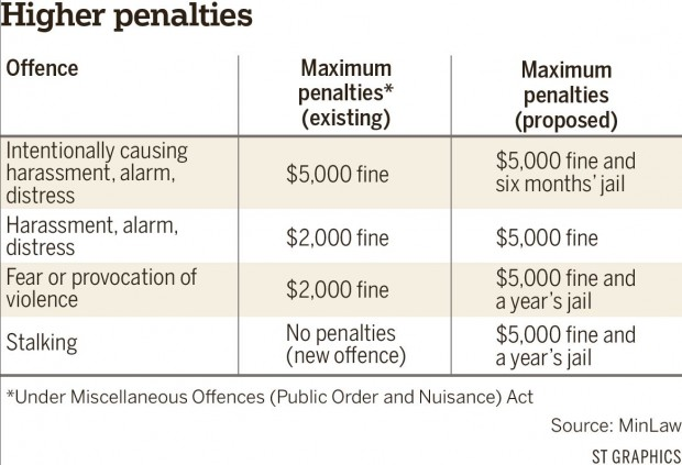 Higher Penalties For Harassment