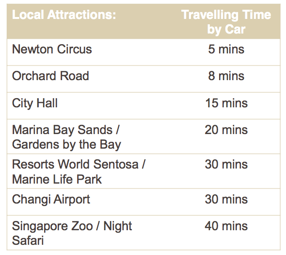 Tourist Attractions Around Ibis Novena - AspirantSG