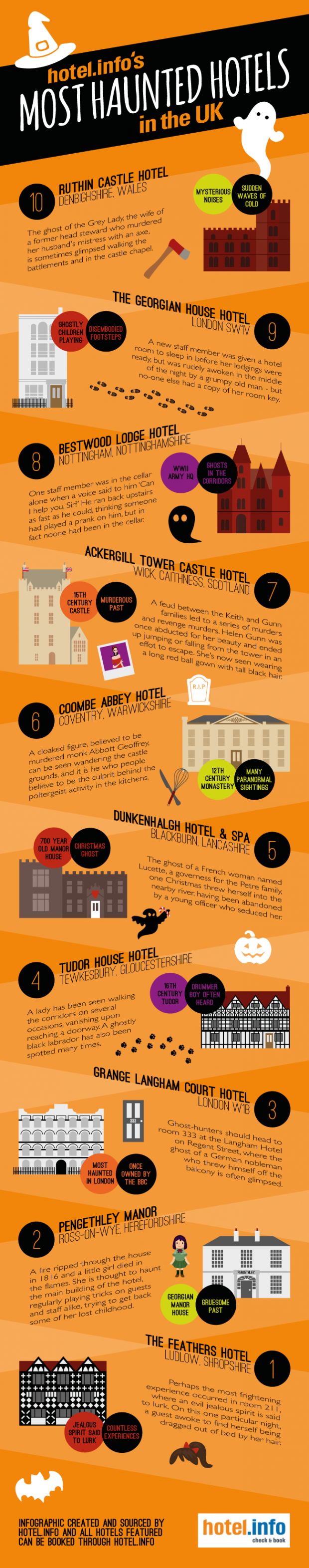 Top 10 Most Haunted Hotels In The United Kingdom - AspirantSG
