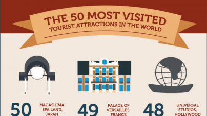 Top 50 Most Visited Tourist Attractions In The World