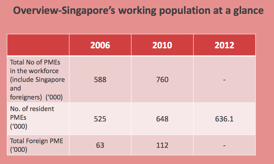 "foreign labor in singapore ""singapore's openness to foreign labor has enabled it to attract, retain and absorb the best of foreign talent, providing it with a clear competitive."