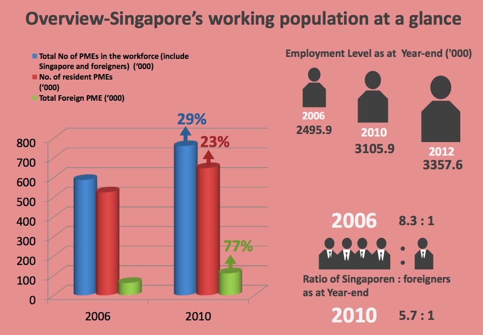 employment relations in singapore This unit introduces employment relation theories and examines major employment relations issues in singapore within the tripartite system involving: the government employers and unions and employees.