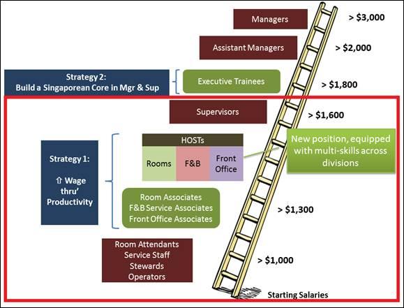 Hotel Progressive Wage Structure