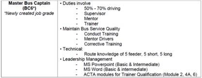 New Bus Drivers Duties