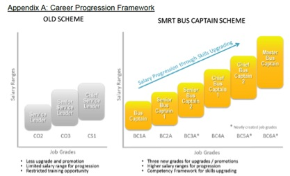 Productivity Framework For Bus Drivers