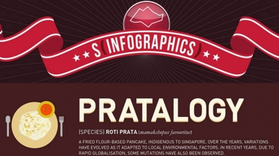 Pratalogy – Know Your Roti Prata & How To Eat it Like A Boss