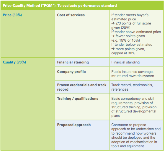 Price Quality Method For Tendering - AspirantSG