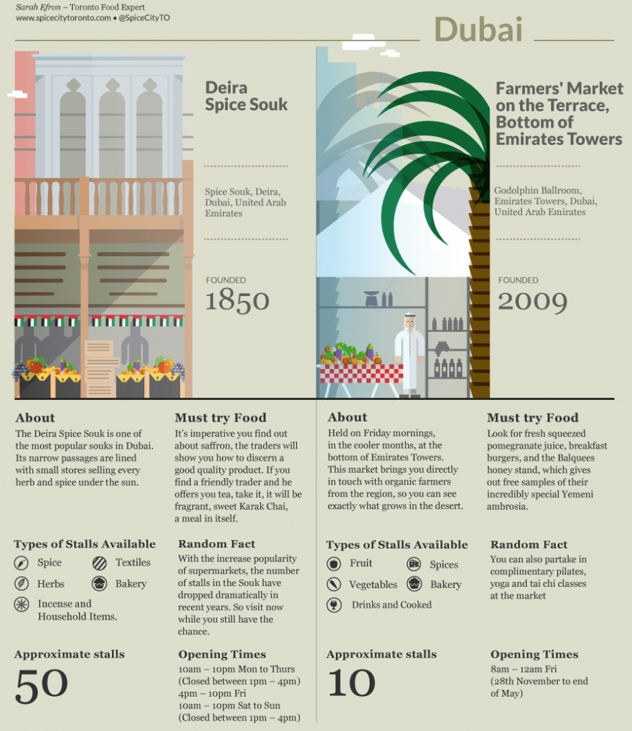 Dubai Food Market - AspirantSG