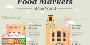 14 Best Food Markets – Top Foodies' Favourites Around The World