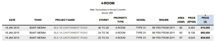 4 Rooms Transaction Prices Singapore
