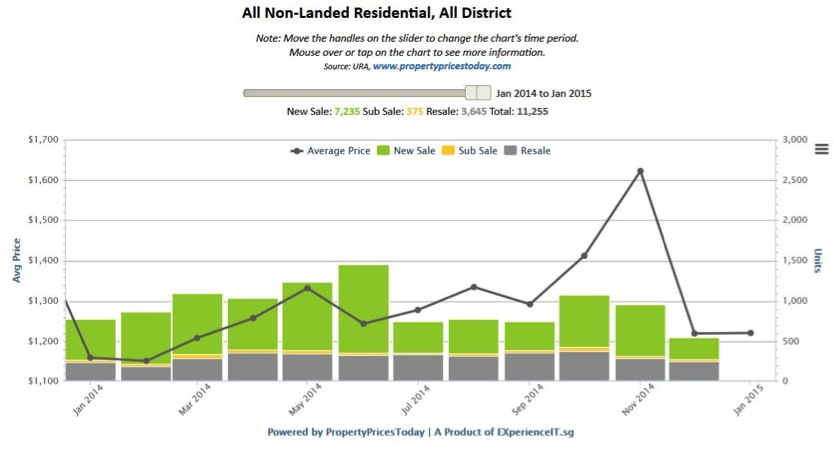 All Non-Landed Residential, All District Singapore Properties