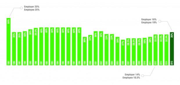 CPF Graph - AspirantSG