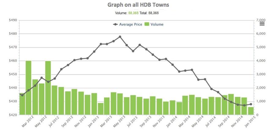 Singapore HDB Price Trend - AspirantSG