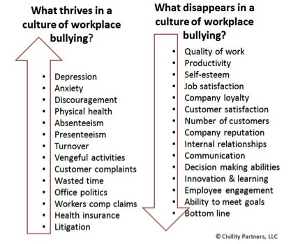 Impact From Work Bullying