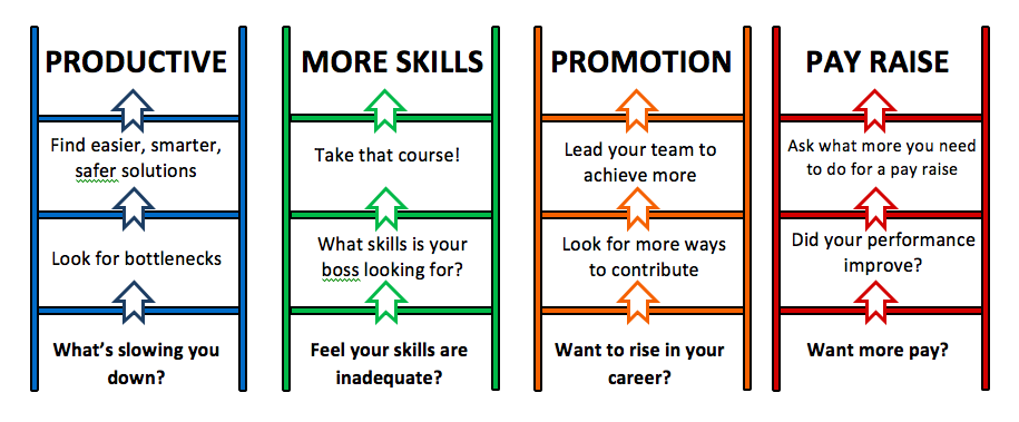 Skills,Promotions & Pay Raise Ladder - AspirantSG