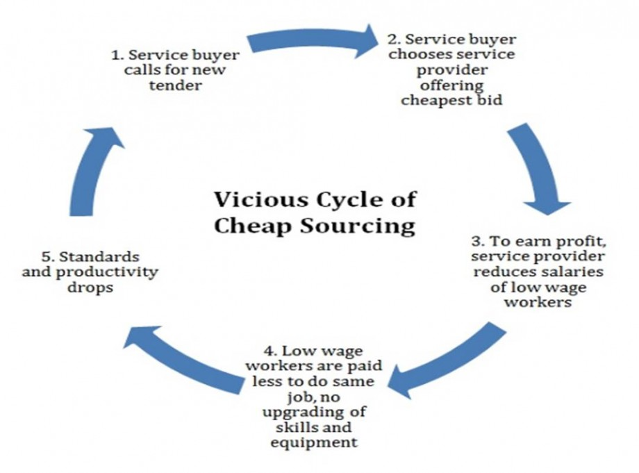 Vicious Cycle Of Outsourcing - AspirantSG