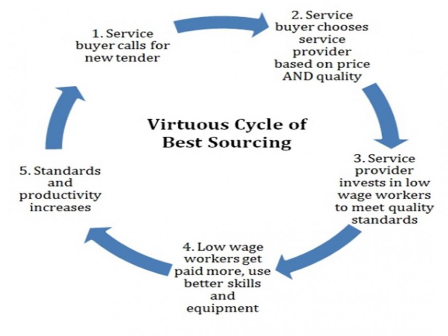 Virtuous Cycle Of Best Sourcing - AspirantSG