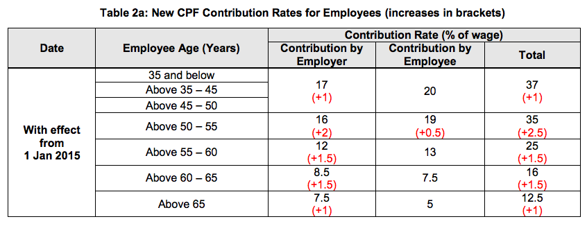 New CPF Contribution Rates for Employees - AspirantSG