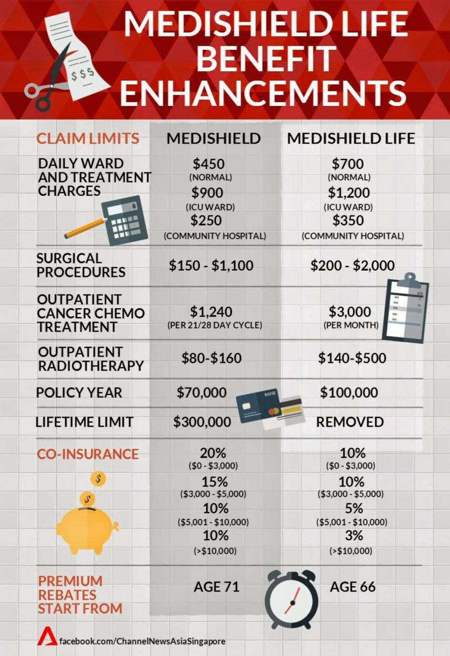Medishield Life Benefit Enhancements - AspirantSG