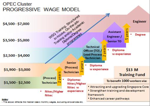 OPEC Cluster Progressive Wage Model - AspirantSG
