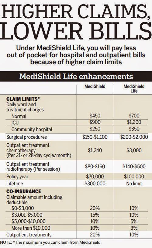 Medishield Life Claims - AspirantSG
