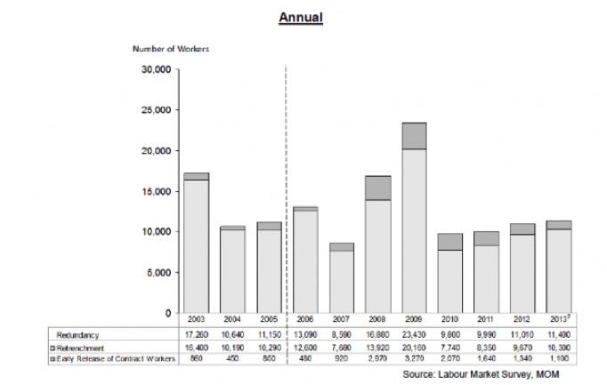 Annual Workers Chart Singapore - AspirantSG