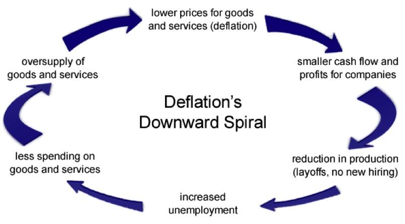 Deflation Downward Spiral Singapore