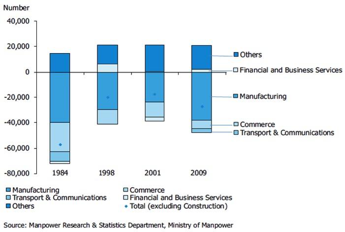 Jobs Shrinkage Chart By Sector Singapore - AspirantSG