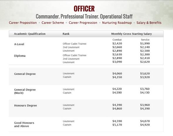 Singapore Army Officer Salary & Benefits Table - AspirantSG