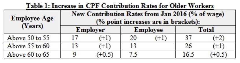 Increase in CPF Contribution 2015 - AspirantSG