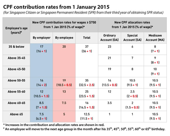 CPF Contribution Rates Revised From Budget