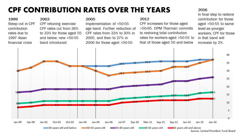 CPF Contribution Rates Over The Years - AspirantSG