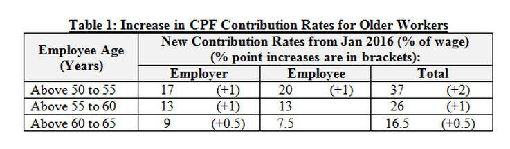 CPF Contribution Rate Change After Budget - AspirantSG