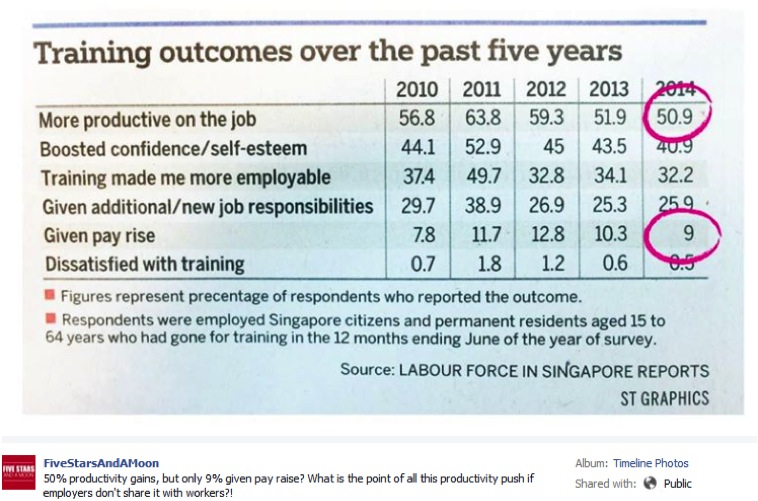 Training Outcomes Over The Past 5 Years - AspirantSG