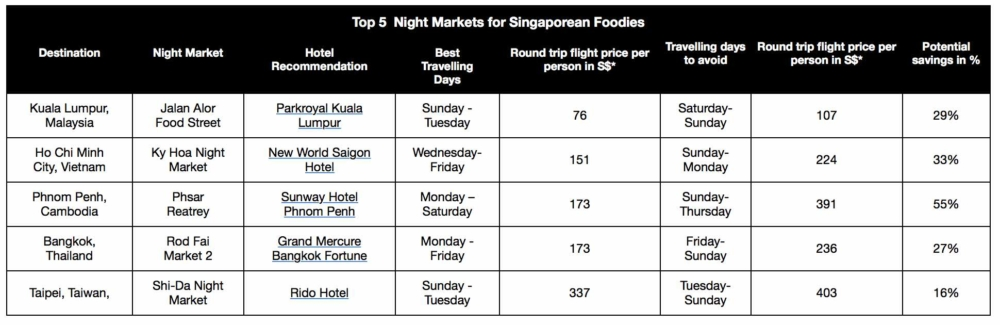 Top 5 Night Markets For Singapore Foodies - AspirantSG
