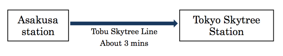 tokyo-skytree-directions-aspirantsg