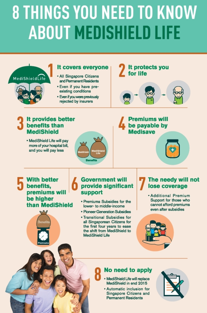 Medishield Life Infographics - AspirantSG