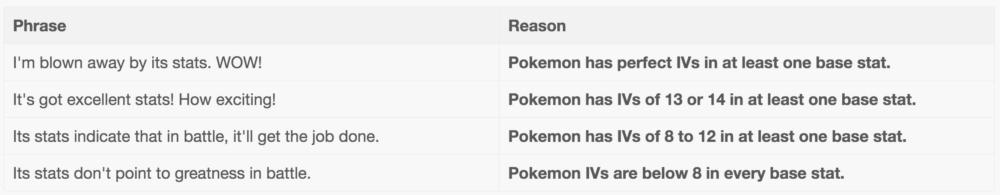 pokemon go appraisal team leader s appraise meaning decoded